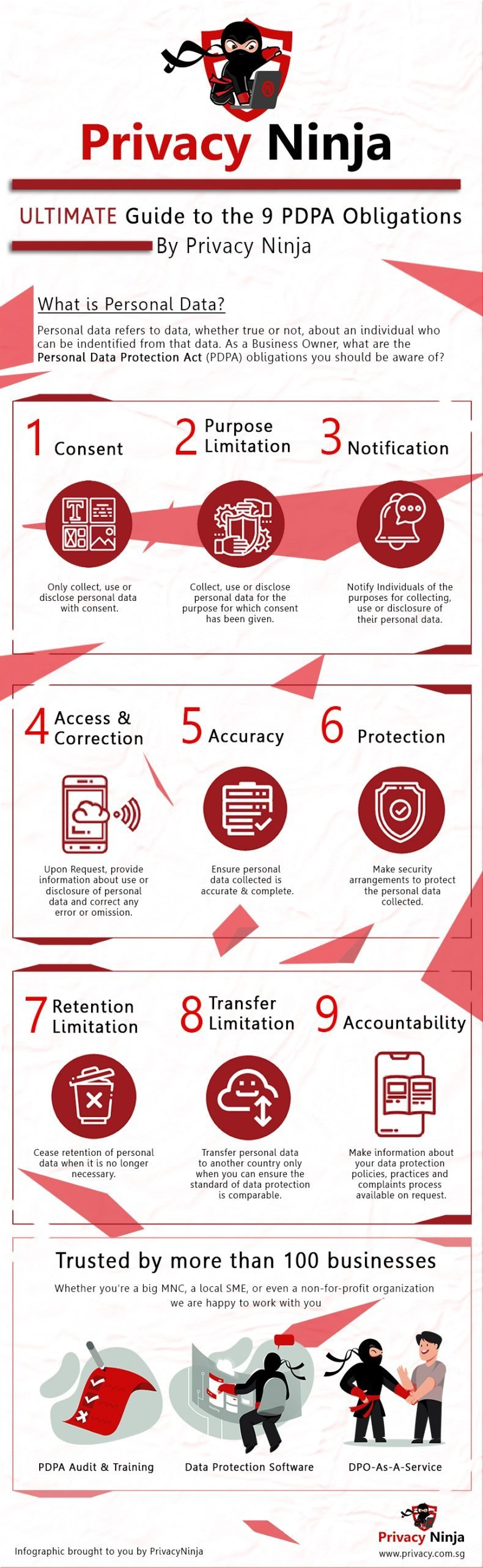 9 obligations of PDPA
