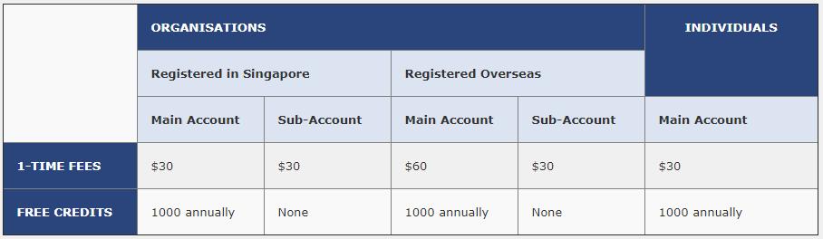 DNC Registry Account Fee