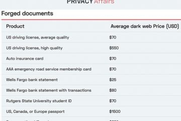 How much is your data worth on the dark web