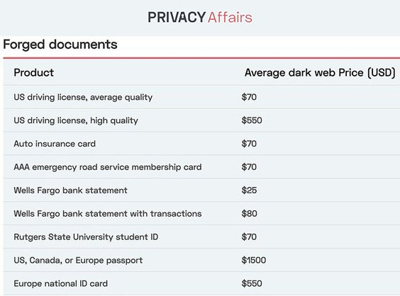 How much is your data worth on the dark web?